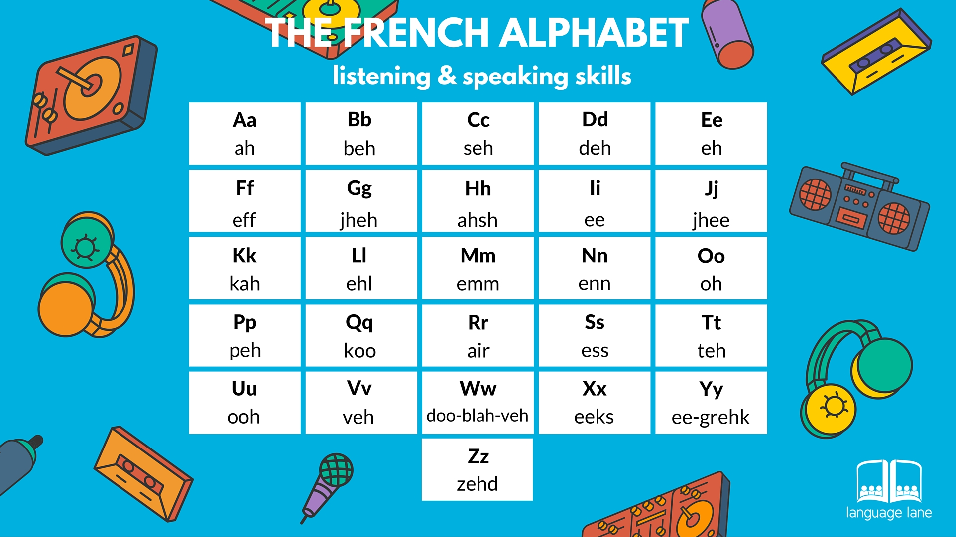 French Alphabet | Language Lane